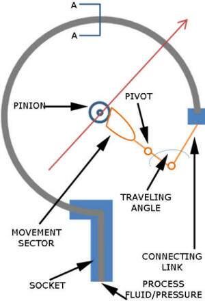 how a pressure gauge works inside-pressure-gauges
