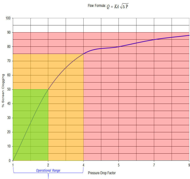 Relationship of Clogging vs Pressure Drop Across Filter Media