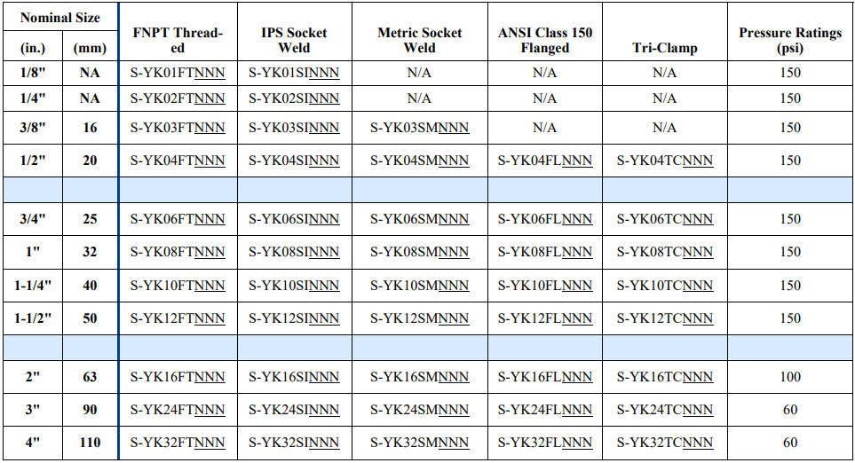 PVDF Y Strainer Part Numbers