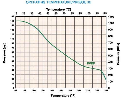 PVDF Y strainer pressure-temperature chart