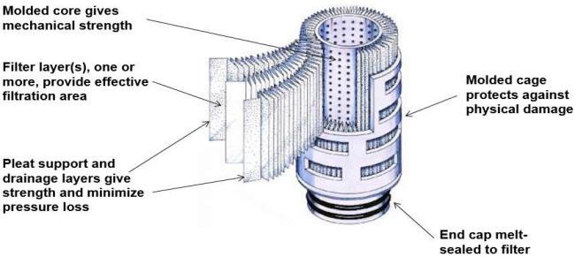 Pleated depth filtratioin filter cartridge