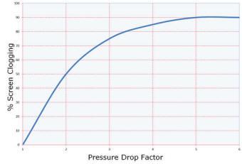 Pressure drop vs. percentage of element clogging