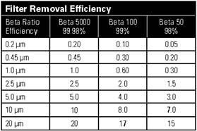 Filter cartridge efficiency chart