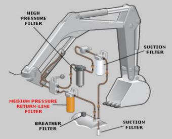 Example of return-line filters used in excavators
